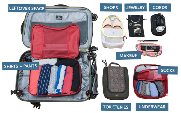 These contents only take up half the space in this carry-on bag.
